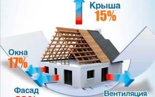 Утепление мансардной крыши пенополистиролом