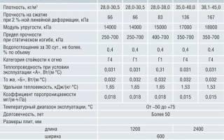 Пеноплекс 31 технические характеристики