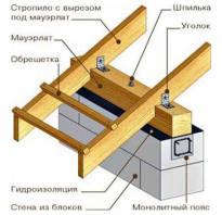 Как посчитать длину стропил двухскатной крыши