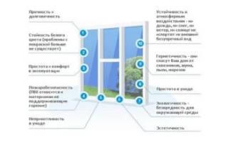 Техническая характеристика изделия окна пластиковые