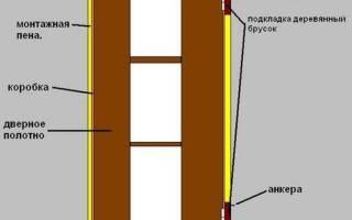Установка дверных блоков СНИП